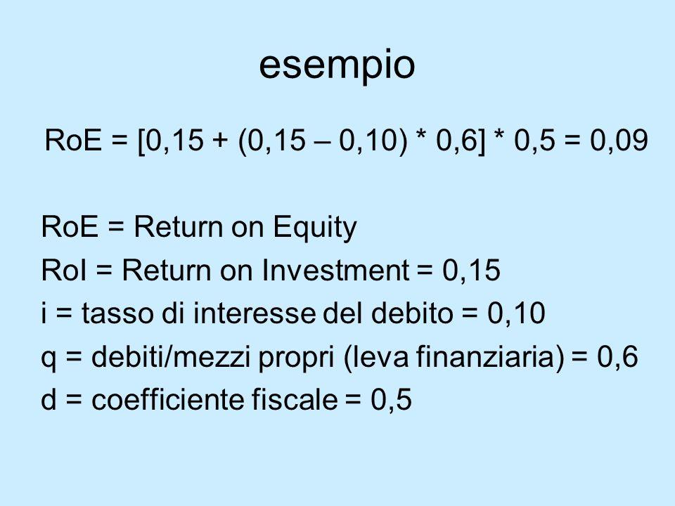 esempio RoE = [0,15 + (0,15 – 0,10) * 0,6] * 0,5 = 0,09